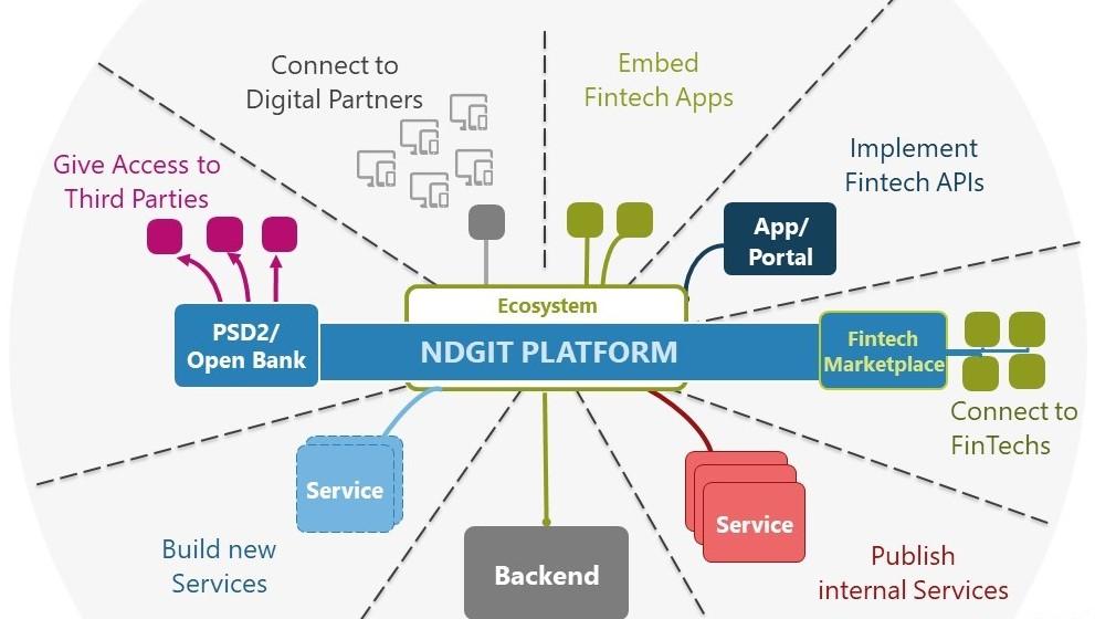 Peter Hiekmann: Fast forward Open Banking | ndgit NEXT DIGITAL FINANCE